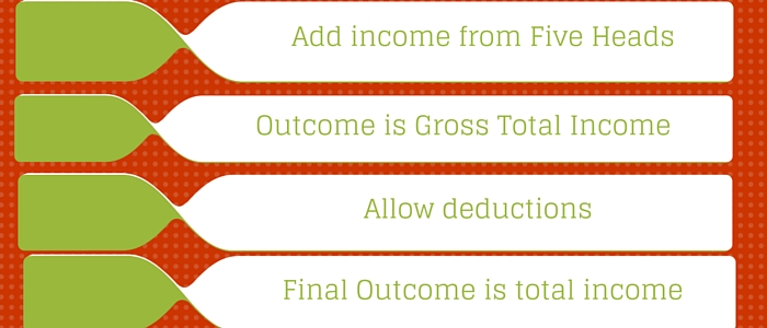 Income Tax Computation in Simple Steps
