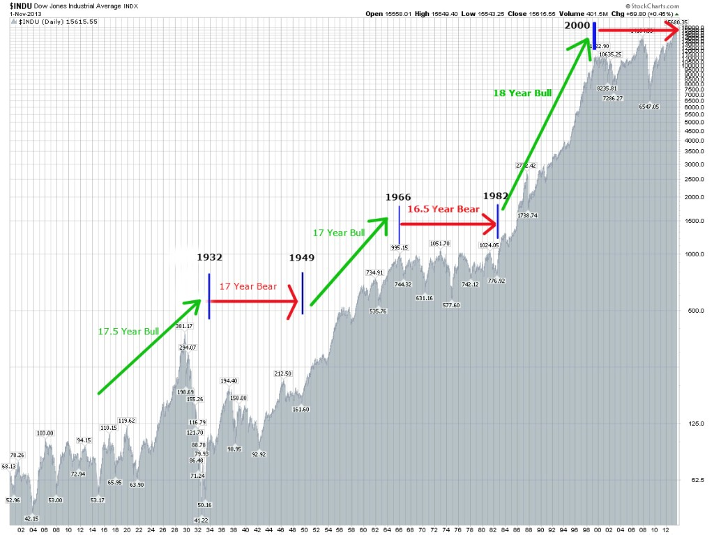 Stock Market Long Term Cycles