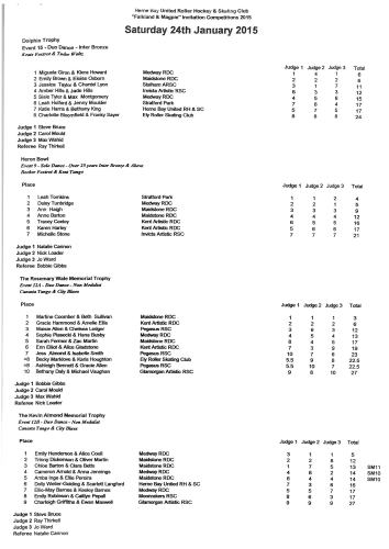 Results of the Herne Bay competitions 24 and 25 January 2015
