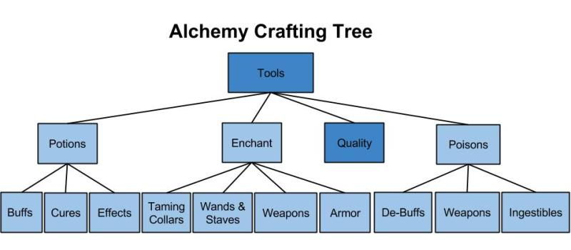 Alchemy-Crafting-Tree-3
