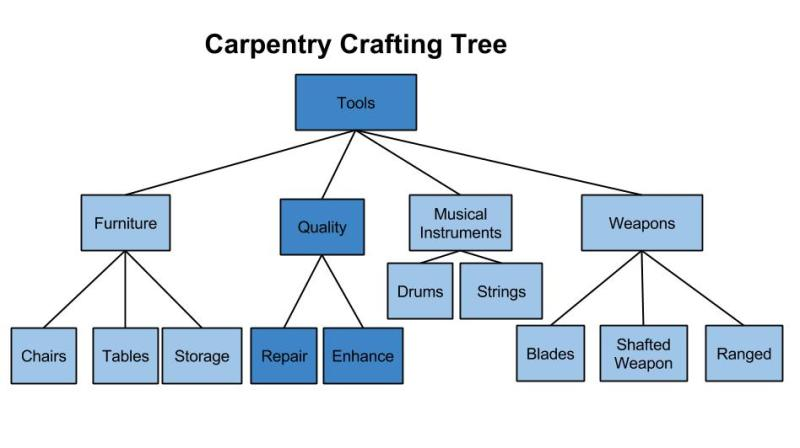 Carpentry-Crafting-Tree-2