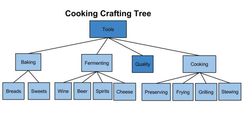 Cooking-Crafting-Tree-3