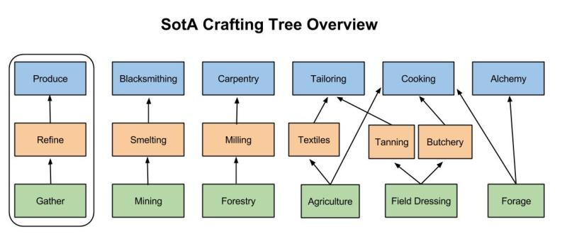 Crafting-Trees