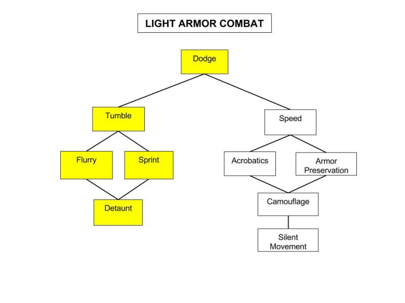 Light-Armor-Combat-Tree
