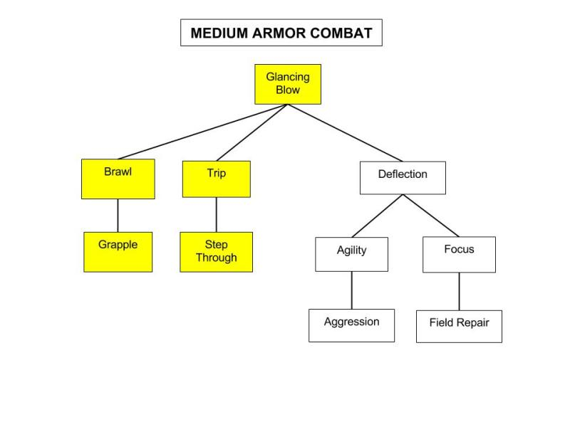 Medium-Armor-Combat-Tree