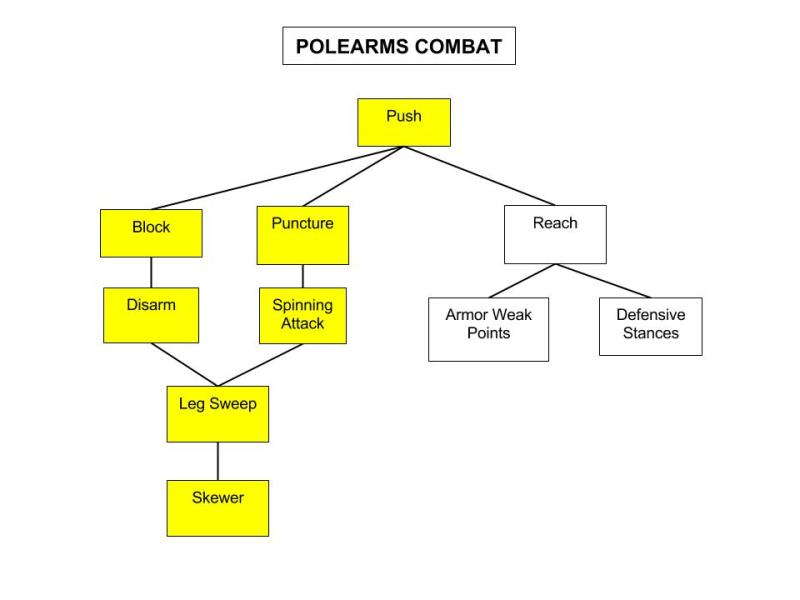 Pole-Arm-Combat-Tree