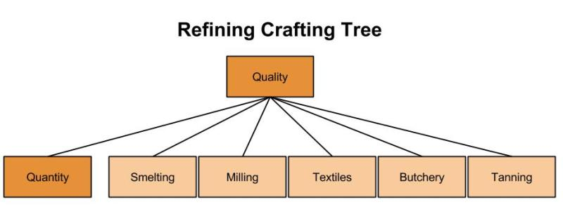 Refining-Crafting-Tree-2