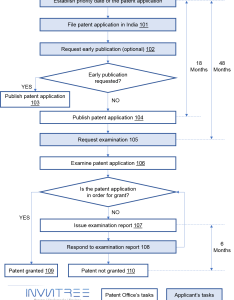 Indian patent process flowchart also patenting invntree rh