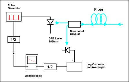 Figure 2.6 Blockdiagram of optical time domain reflectometer