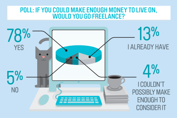 who wants to freelance?