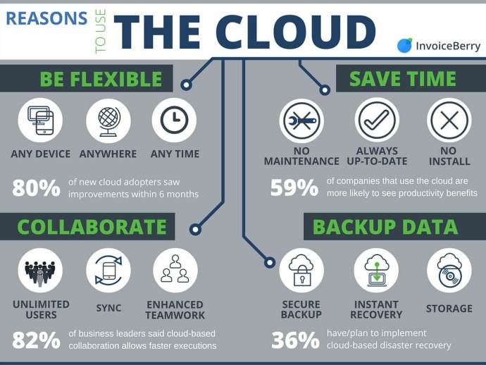 A never-ending list of why you should use the cloud