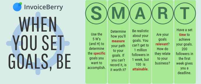 Use the SMART guide to set specific goals for your social media presence