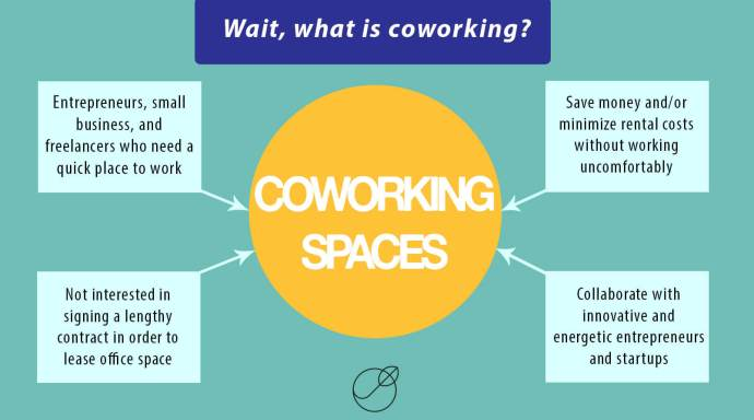 Check our tips and choose the best coworking space!