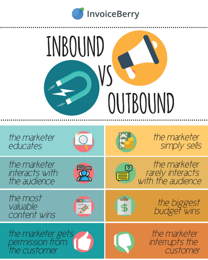 Inbound marketing differs in many important ways from traditional outbound marketing