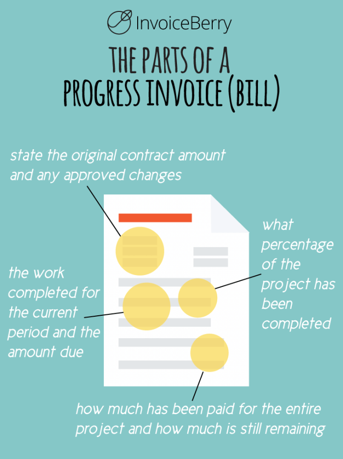 The progress invoice is necessary for long-term projects