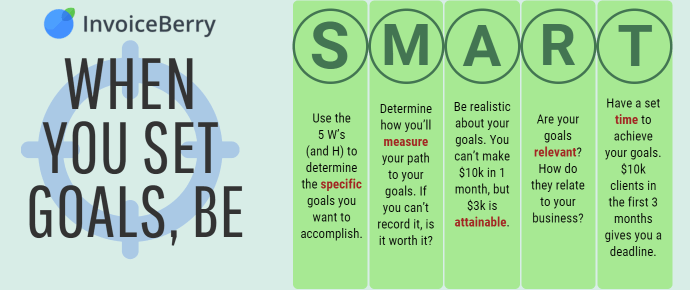 You need to use the SMART goal system to set your short-term small business goals