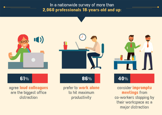 Employees prefer to work alone or not be bothered by their colleagues.