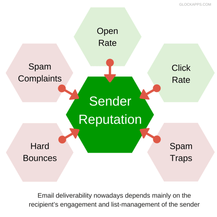 Your reputation goes a long way when dealing with effective email marketing.