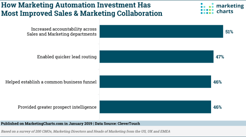 Marketing-Automation-Investment
