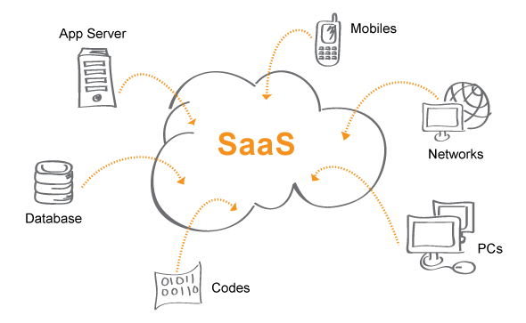 Cloud Billing solutions for SaaS Businesses
