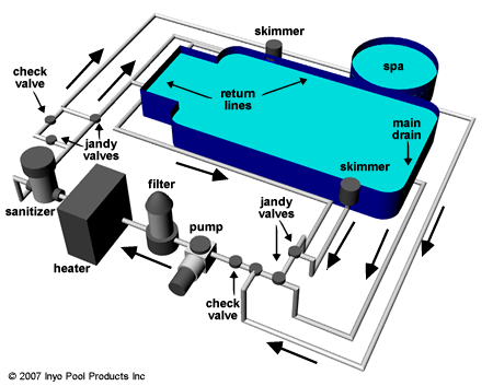 hot tub wiring diagram canada single pole thermostat pool system data spa plumbing for skimmer