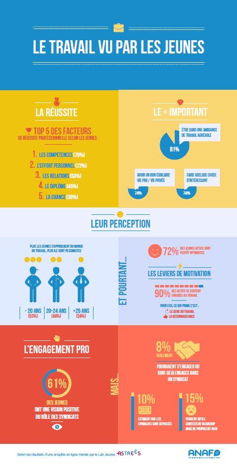 Infographie Jeunes Conditions de travail