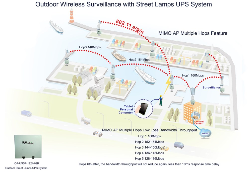 medium resolution of port district or harbor outdoor wireless surveillance with street lamps ups system