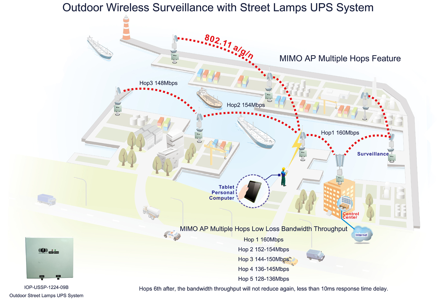 hight resolution of port district or harbor outdoor wireless surveillance with street lamps ups system