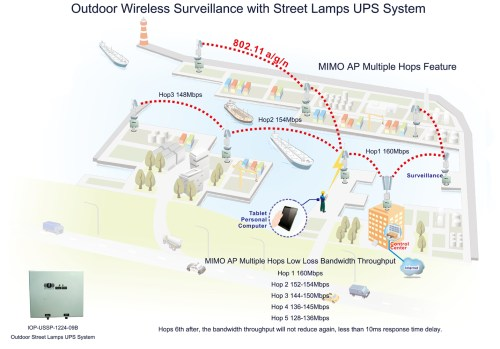 small resolution of port district or harbor outdoor wireless surveillance with street lamps ups system