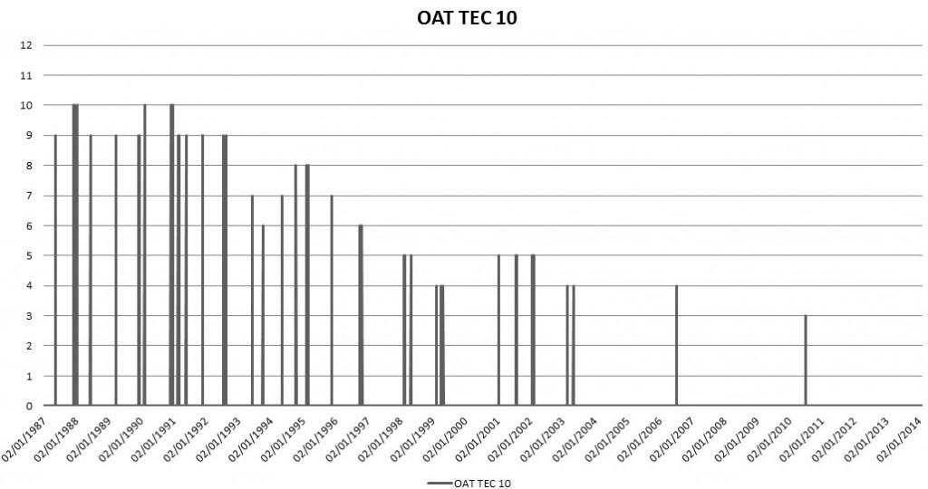 Cours OAT TEC 10