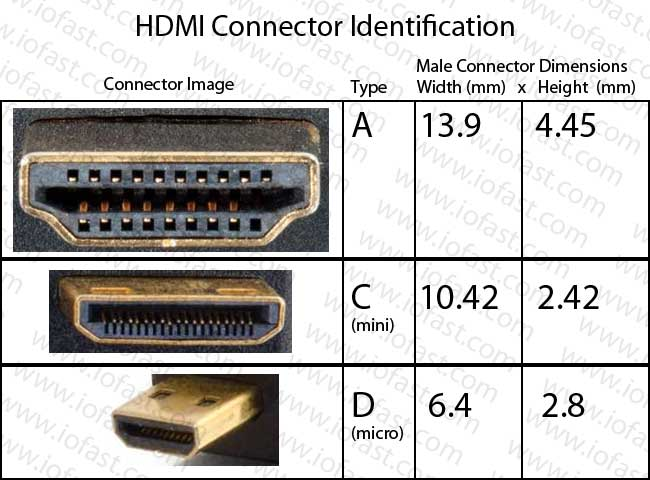 A And B Ethernet Cable Wire Diagram Iofast 187 Hdmi 187 Mini Hdmi Type C 187 8in High Speed Mini