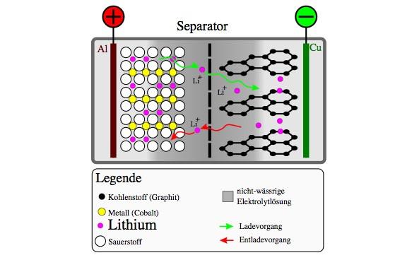 lithium-akku-laden
