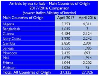 Image result for migrants in italy 2017