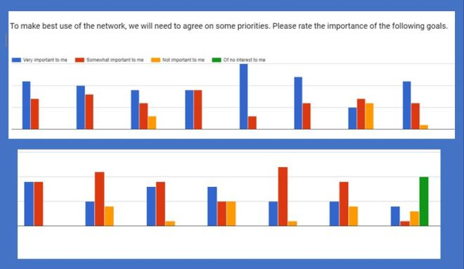 "Chart showing responses to the question, ""o make best use of the network, we will need to agree on some priorities. Please rate the importance of the following goals."""