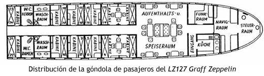 Distribución de la góndola de pasajeros del LZ127 Graff Zeppelin