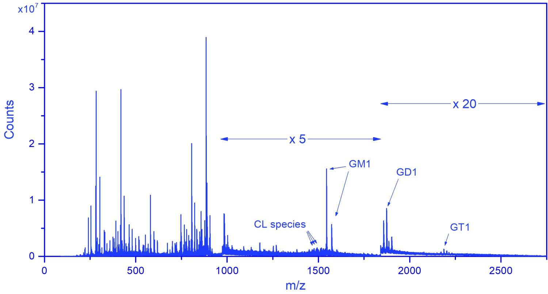 J105 SIMS High Mass Data