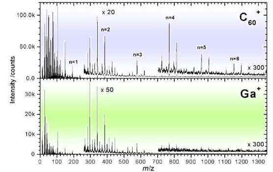 Positive ToF-SIMS spectrum of bulk PET using 10 keV impact C60+ and Ga+