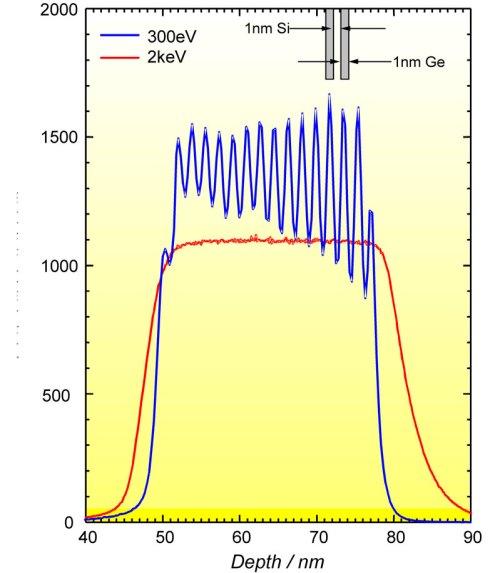 Depth profiles of SiGe lattice