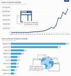 website facts and figures [ 960 x 1160 Pixel ]