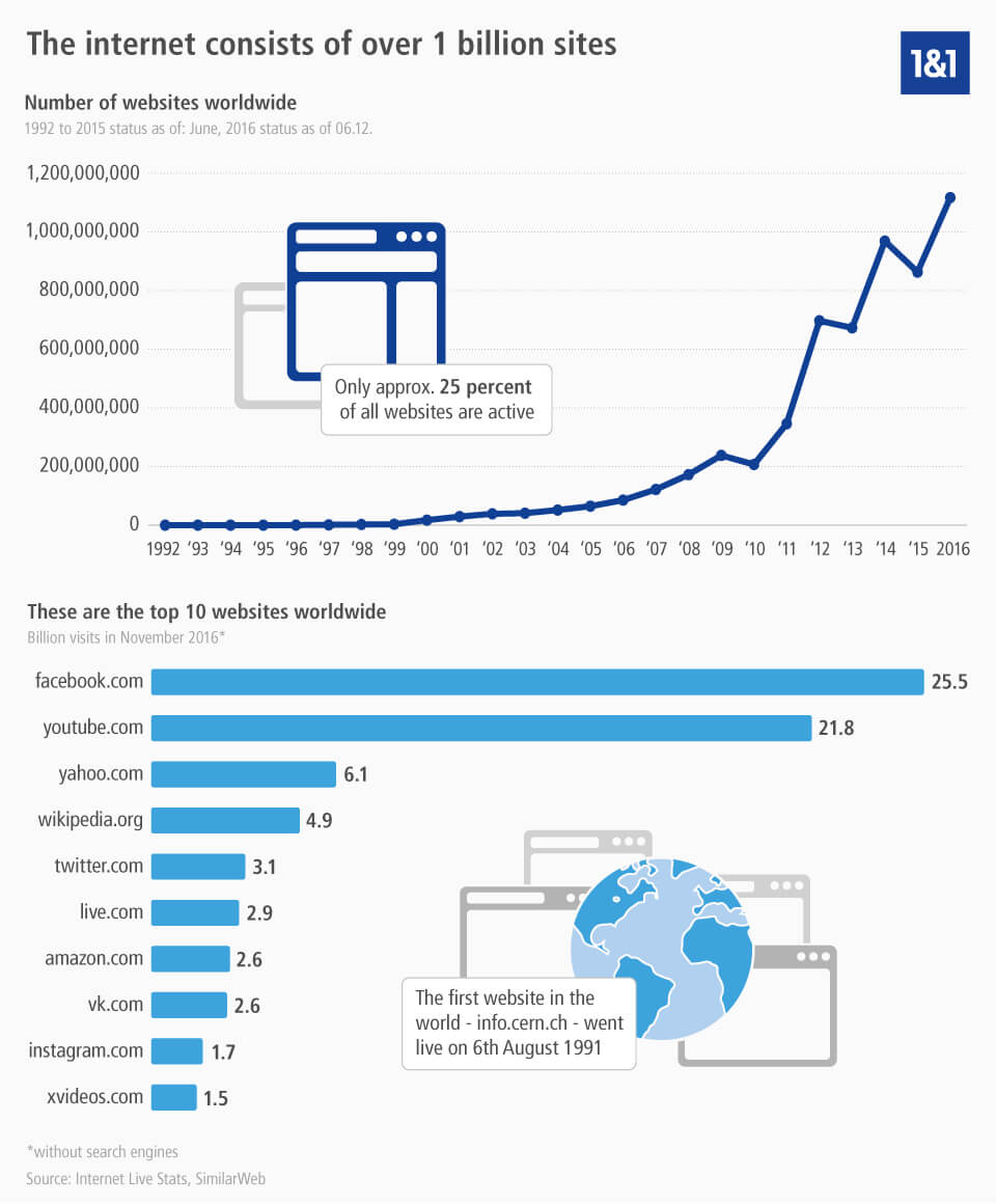 hight resolution of website facts and figures