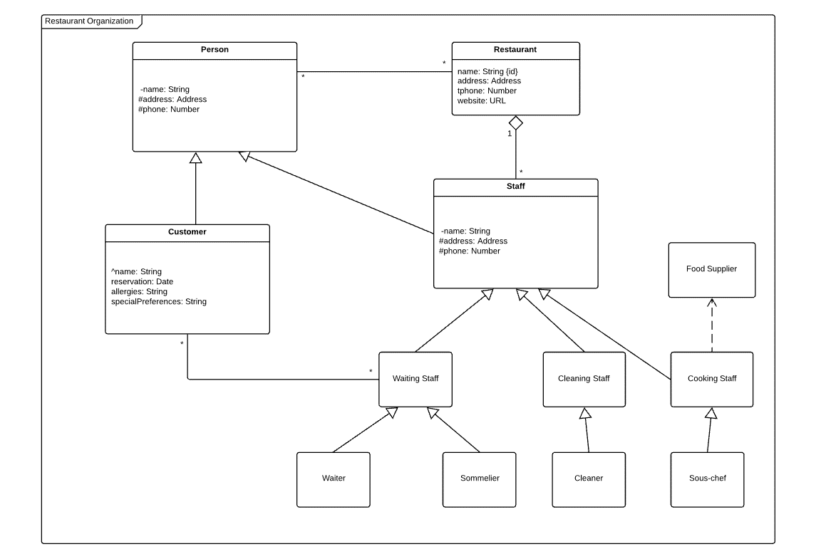 hight resolution of class diagram for restaurant organization