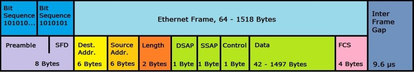 Representation of an Ethernet 802.3 frame structure