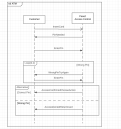 sequence diagram with title atm and loops and alternatives [ 1127 x 718 Pixel ]