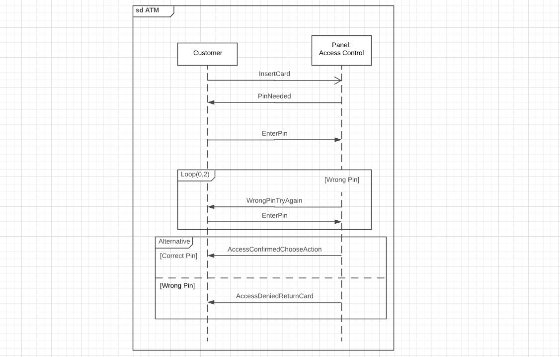 hight resolution of sequence diagram with title atm and loops and alternatives