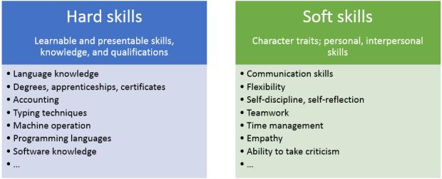 List of hard skills and soft skills