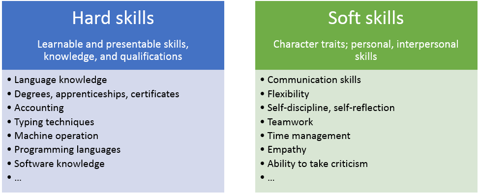 List of hard skills and soft skills