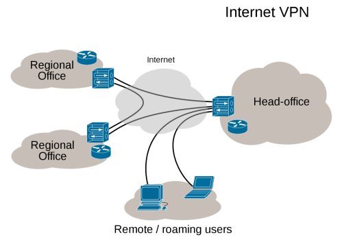 small resolution of virtual private network vpn