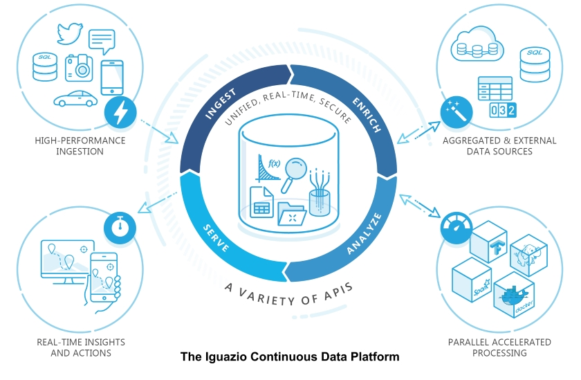 Iguazio powers the intelligent edge for smart retail and IoT solutions with Google cloud | IOT NETWORK NEWS