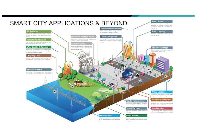 thinxtras smart city