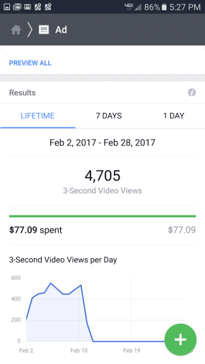 Facebook ad Results 77 dollars reach 5000 iOT Marketing Media